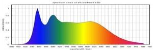 20101211-sun-blend-spectrum